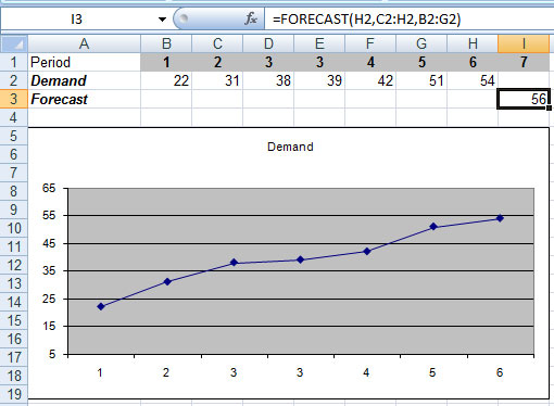 Excel's Forecast Function